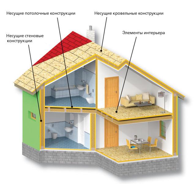 Применение OSB SUPERFINISH ECO: - сендвичевые панели; - для отделочных панелей стен и...
