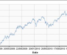 Опрос: что ждет рынок кровельной меди в 2011 г.?