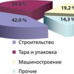 Теплоизоляция на основе полистирола: тенденции развития рынка