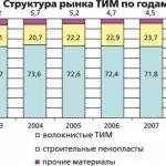 Российский рынок теплоизоляции: от качества к количеству Состояние и тенденции рынка теплоизоляционных материалов в 2006–2008 гг.