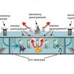 Системы пожарной вентиляции