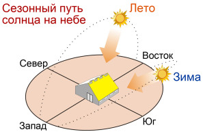 Sun_Path-large