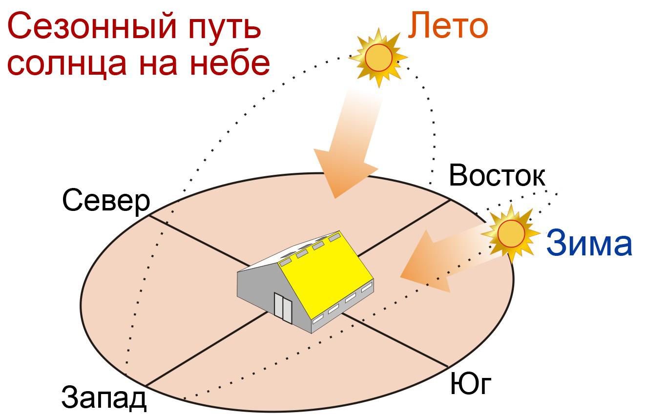 схема обогрева пассивного солнечного дома