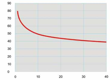Рис. 1. Зависимость температуры поверхности от скорости ветра