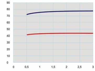 Рис. 2. Зависимость температуры поверхности от термического сопротивления