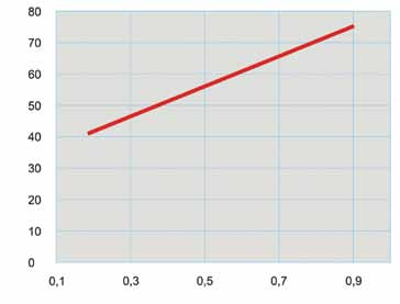 Рис. 3. Зависимость температуры поверхности от коэффициента поглощения