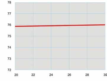 Рис. 4. Зависимость температуры поверхности от внутренней температуры