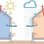 New:  высокотехнологичные решения от компании DuPont™ для вашего дома