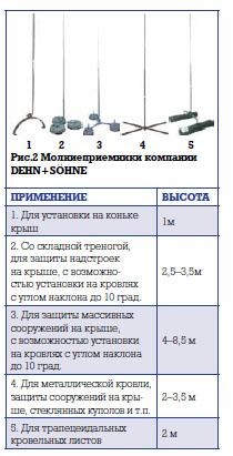 molni_tab4