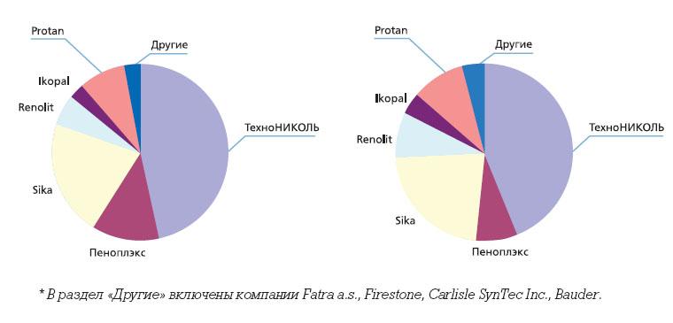 Membrany (6)