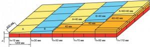 Пример раскладки плит из набора ТЕХНОНИКОЛЬ XPS-КЛИН 1,7%