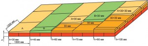 Пример раскладки плит из набора ТЕХНОРУФ Н30-КЛИН 1,7%