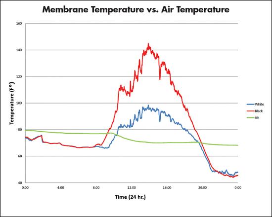Распределение температуры кровельных покрытий по времени: красная линия - температура неотражающего покрытия; синяя линия - температура высокоотражающего покрытия; зеленая линия - температура окружающей среды.