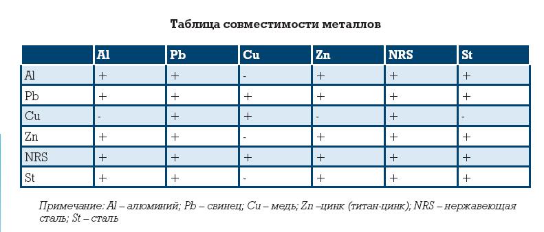 vodostoki_tabl