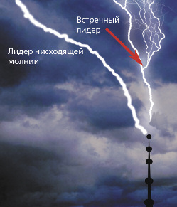 Иногда молния и встречный лидер «промахиваются», и их встреча не происходит
