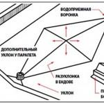Новый инструмент для проектирования плоской кровли от ТехноНИКОЛЬ