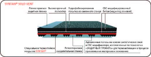 Рис. 3. Структура материала SYNTAN®