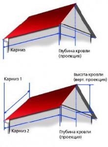 Расчет площади кровли: а - без учета влияния ветра; б - с учетом влияния ветра