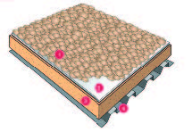 Балластная система Carlisle: 1 – балласт; 2 –ТПО-мембрана Sure-Weld Carlisle; 3 – утеплитель; 4 – основание кровли