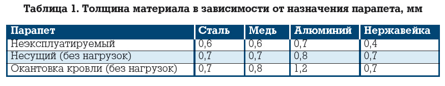 parapety_tabl1