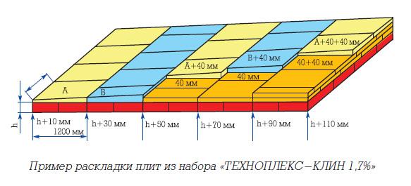 Пример раскладки плит из набора «ТЕХНОПЛЕКС-КЛИН 1,7%»