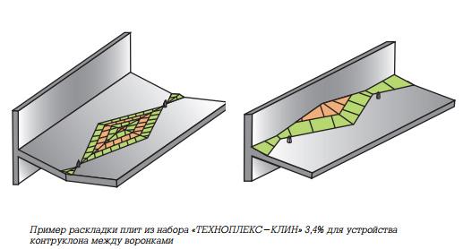Вентиляционные выходы технониколь для мягкой кровли