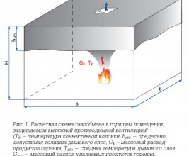 Особенности проектирования систем противодымной вентиляции с естественным побуждением тяги