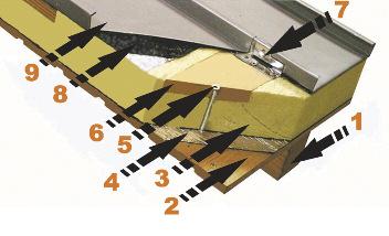 Элементы системы «Акритэк»: 1 - стропильная ферма; 2 - основание кровли - бетон, профнастил, дерево; 3 - утеплитель Puren - вспененный пенополиуретан с интегрированной деревянной обрешеткой; 4 - пароизоляция - пароизоляционная мембрана; 5 - саморезы, дюбели - крепление утеплителя к основанию; 6 - интегрированная в утеплитель деревянная обрешетка; 7 - кляммер - крепление фальцевой кровли к утеплителю; 8 - противоконденсатная объемная мембрана (обязательна для титан-цинка); 9 - металлическая кровля – титан-цинк, медь, алюминий, нержавеющая или оцинкованная сталь