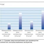 Анализ воздействий на окружающую среду волокнистых теплоизоляционных материалов