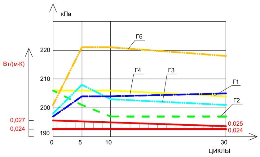 Рисунок 5.б. Теплоизоляционные плиты PIR Ф/Ф