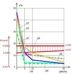 Рисунок 4.а. Теплоизоляционные плиты с прочностью на сжатие (σ10) равной 30 кПа