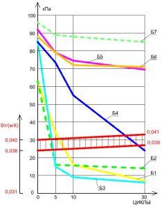 Рисунок 4.б. Теплоизоляционные плиты с прочностью на сжатие (σ10) равной 45 кПа