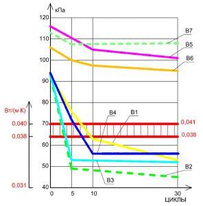 Рисунок 4.в. Теплоизоляционные плиты с прочностью на сжатие (σ10) равной 60 кПа