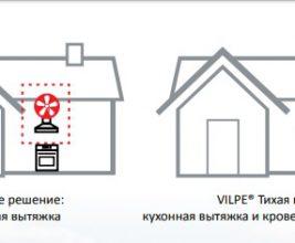 Vilpe® Тихая Кухня: объединяет кухонную вытяжку и кровельный вентилятор