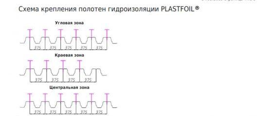 Быстрый и точный расчет кровель с гидроизоляцией PLASTFOIL®